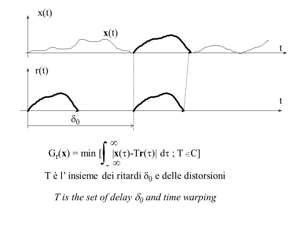 x(t) x(t) t. r(t) t. d0. Gr(x) = min [ |x(t)-Tr(t)| dt ; T C] - T è l' insieme dei ritardi d0 e delle distorsioni.